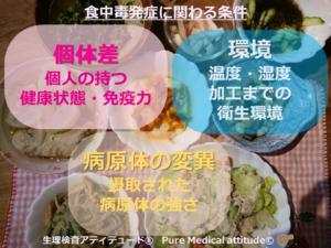 食中毒発症に関わる条件