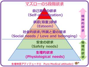 マズローの5段階欲求 生理的欲求