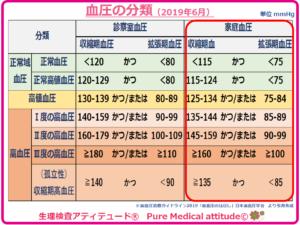 血圧の分類 (家庭血圧)