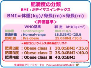 肥満度の分類 新型コロナウイルスリスク重症化リスク