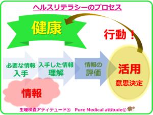 ヘルスリテラシーのプロセス