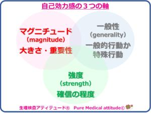 自己効力感の3つの軸